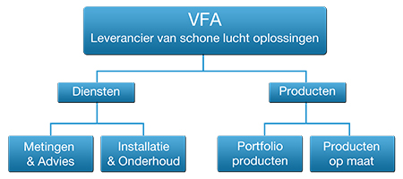 VFA aanpak
