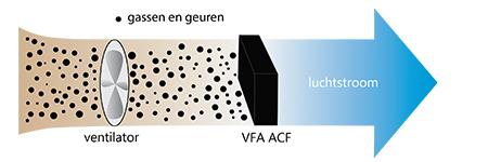 VFA Actief Koolstof Luchtreiniging VFA Solutions
