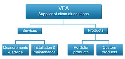 VFA Solutions - Company