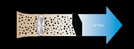 Active Carbon air purification