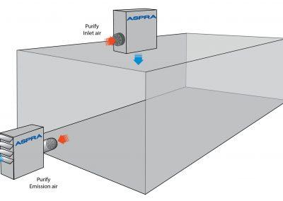 ASPRA PMC INduct - illustration