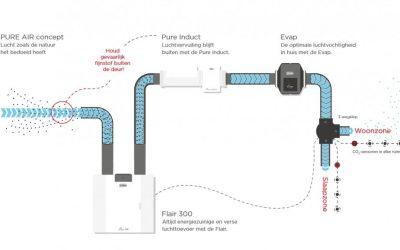 Brink en Ballast Nedam lanceren 'Pure Air' met ASPRA-technologie voor schoon binnenklimaat