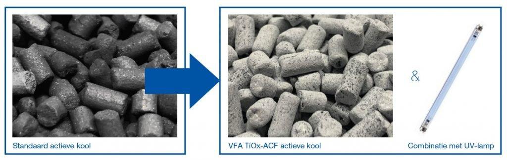 VFA TiOx-ACF NL